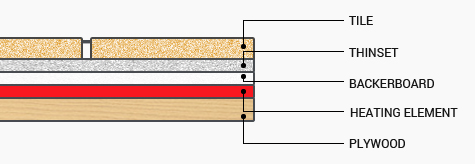 Cut Sheet for Backerboard